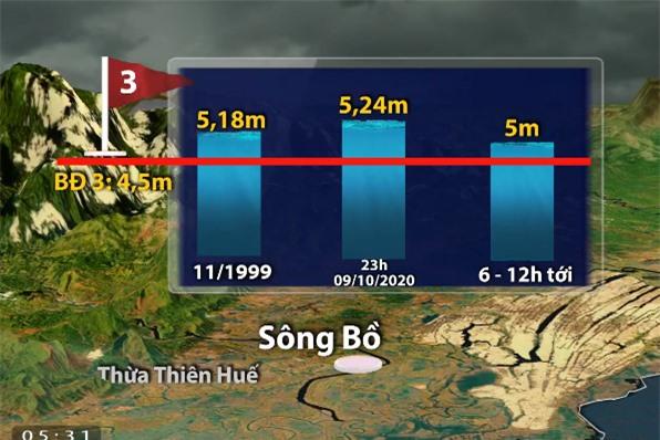 Lũ sông Bồ tại Huế vượt mức lịch sử năm 1999